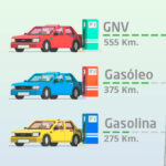 Gas natural vehicular GNC
