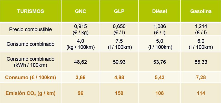 GNV el combustible económico